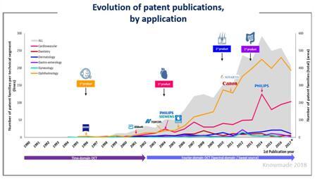 光学相干层析医学成像技术专利申请公开趋势(按应用细分)