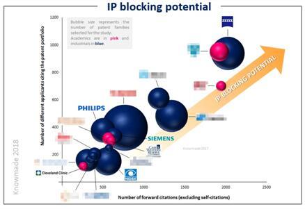 光学相干层析医学成像技术专利潜在壁垒