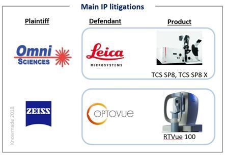 光学相干层析医学成像技术主要知识产权诉讼