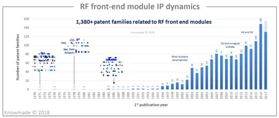 RF前端模组专利申请现状