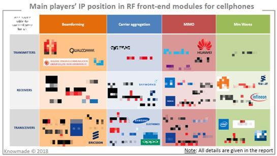 手机RF前端模组主要专利申请人的专利地位