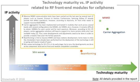 技术成熟度 vs. 手机RF前端模组相关专利布局