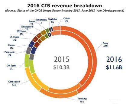2016年CMOS图像传感器厂商市场份额