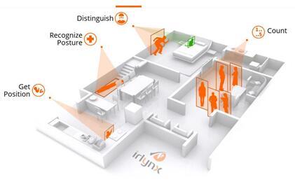 ULIS热活度传感器助力Irlynx智能建筑项目
