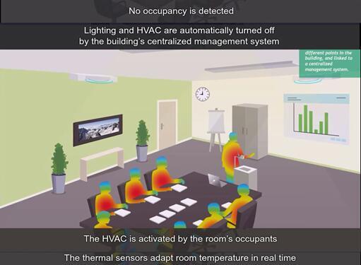 ULIS热传感器可实时探测楼宇内温度及房间占用率,以便对暖通空调(HVAC)做出适时调整