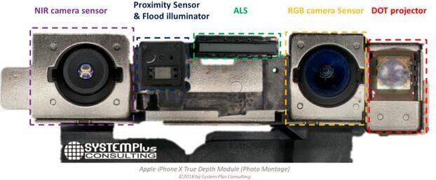 iPhone X的近红外3D摄像头(TrueDepth)的五个子模块
