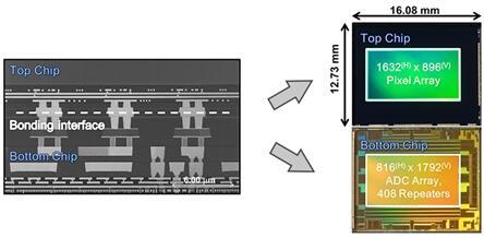 CMOS图像传感领域不针对谁的存在,索尼再次祭出黑科技