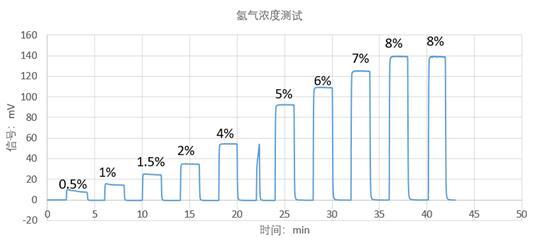 苏州钽氪电子MEMS氢气传感器测试图