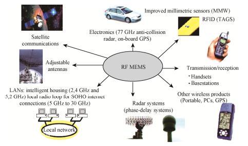 图1 RF MEMS应用领域示意图