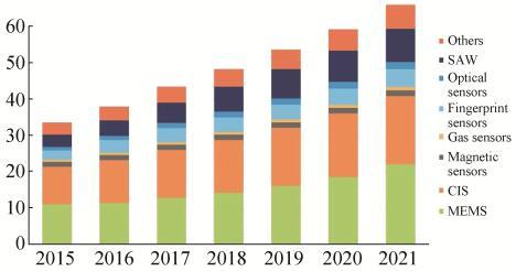 2015~2021年MEMS市场预测