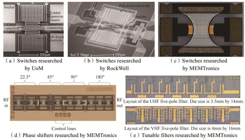 各类RF MEMS开关及衍生器件
