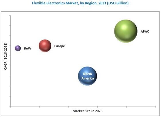 2023年柔性电子电路市场按地区细分(单位:$Billion)