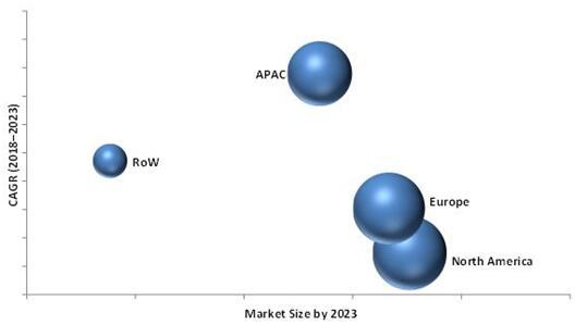 2023年按区域细分的IWB市场预测(单位:$Billion)