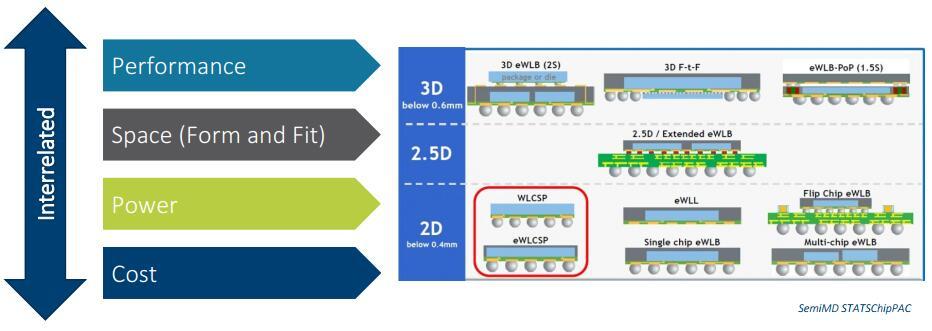 半导体集成发展趋势:晶圆级封装