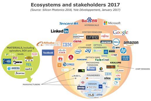 2017年硅光子产业生态系统及主要厂商