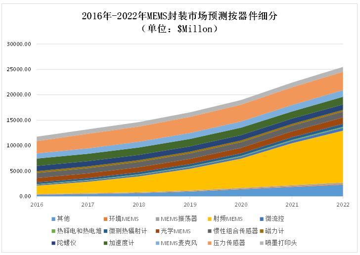 MEMS封装市场发展趋势