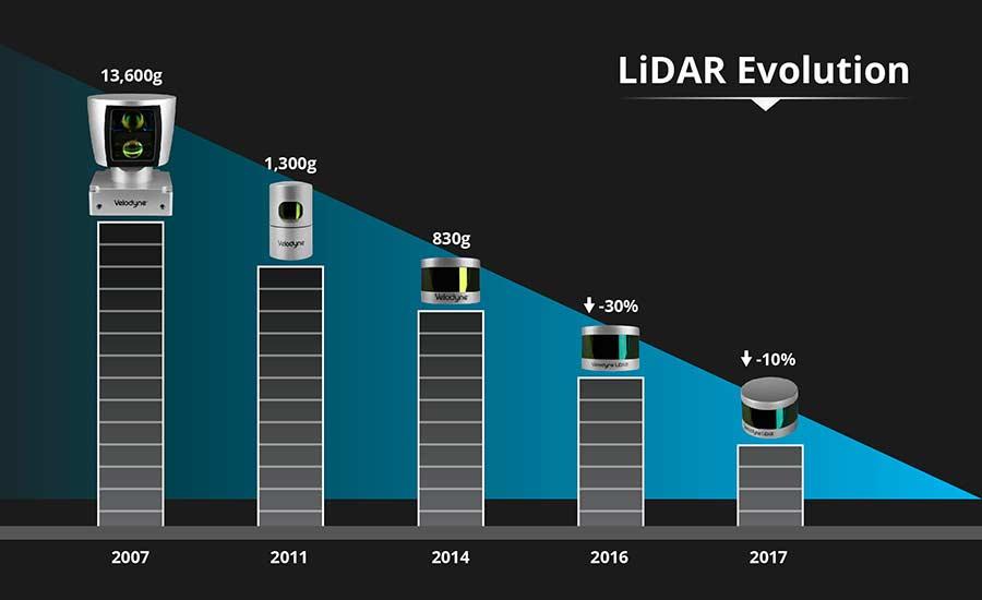 Velodyne激光雷达(LiDAR)演进