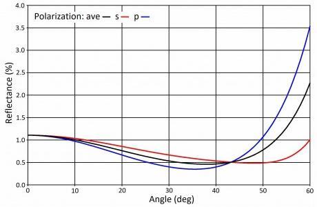 在较宽的入射角范围内保持低反射率是LiDAR的关键,图示为在聚碳酸酯基板上形成的中心值为905纳米抗发射层的反射率随入射角的变化情况