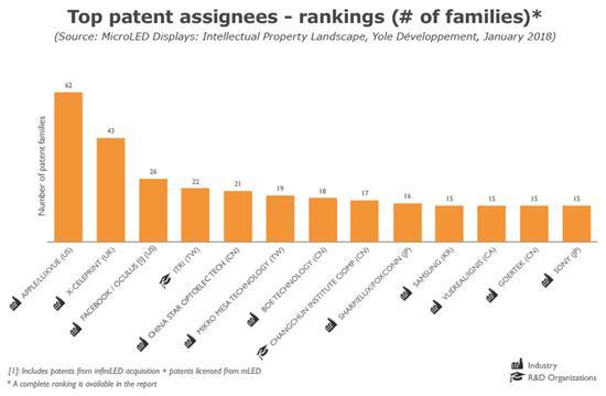 MicroLED显示领域全球主要专利申请人排名