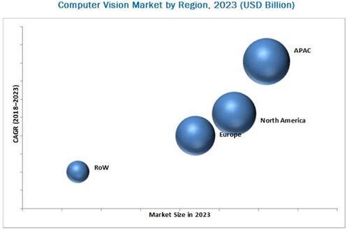 2023年按地区细分的计算机视觉市场预测