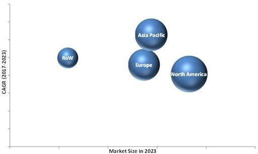 2023年膜厚市场按地区细分(单位:$Million)