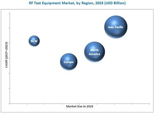 2023年按地区细分的全球RF测试设备市场预测(单位:$Billion)