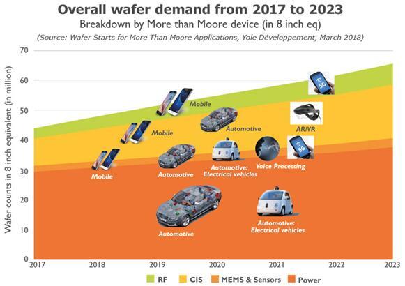 2017~2023年超越摩尔领域的晶圆需求