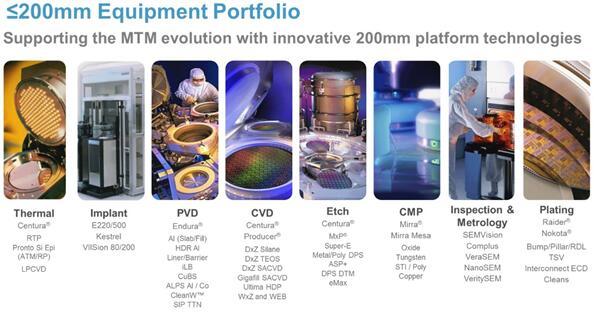 应用材料公司在超越摩尔领域的设备