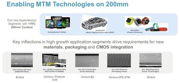 应用材料公司使能MtM技术