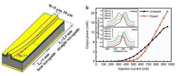 调制掺杂自组织量子点J型波导SLD结构示意图、光谱和P-I曲线