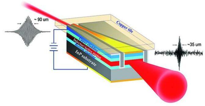 室温连续工作的中红外量子级联SLD结构及发光示意图