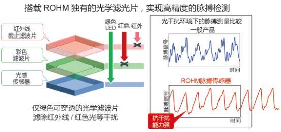 ROHM开发出高速脉搏传感器,支持压力和血管年龄测量