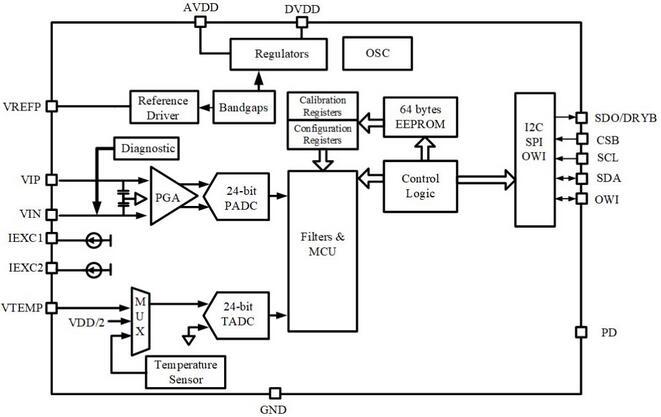 NSA(C)2862芯片框架图