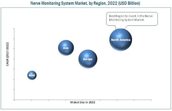 2022年按地区细分的全球神经监测系统市场预测