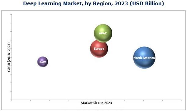 2023年按地区细分的深度学习市场预测(单位:$Billion)
