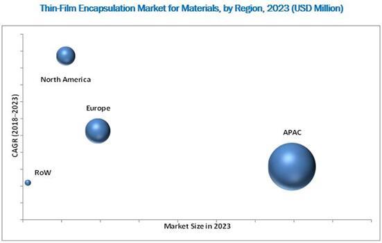 2023年全球薄膜封装材料市场按地区细分(单位:$Million)