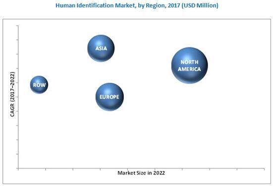 2017年全球身份识别市场按地区细分(单位:$Million)