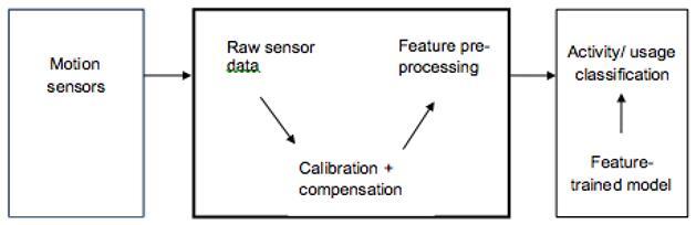 活动分类功能过程图(来源:Bosch Sensortec)