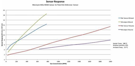 MEMS MOS气体传感器的灵敏度 vs. 传统厚膜器件
