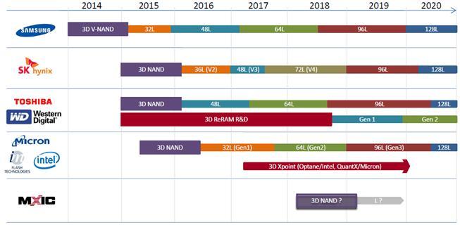 3D NVM主要厂商产品路线图