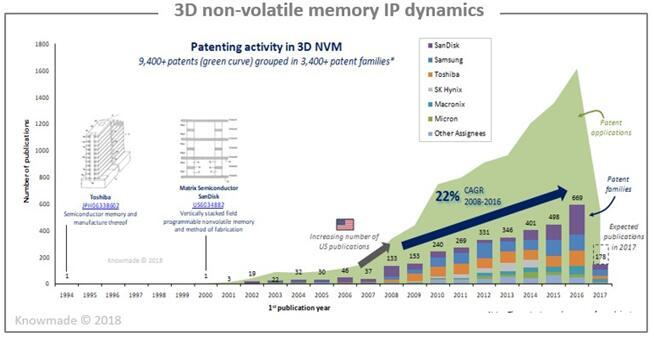 3D NVM领域专利申请动态