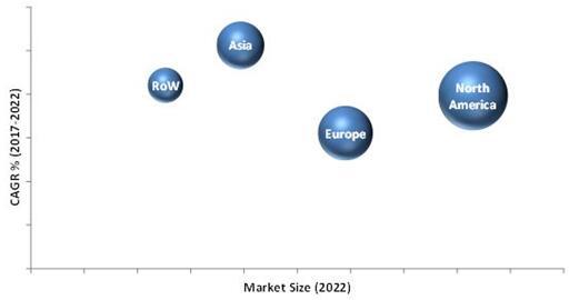 2022年全球心脏监测和心律管理设备市场按地区细分(单位:$Million)