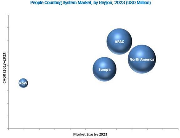 2023年全球人流量检测市场按地区细分(单位:$Million)