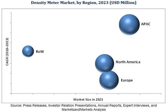 2023年按地区细分的全球密度计市场预测