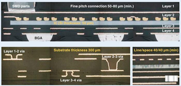 在TDK的工艺中,器件被嵌入四个极薄的基板叠层中,以微互连和通孔为主要特点,总高度为300µm