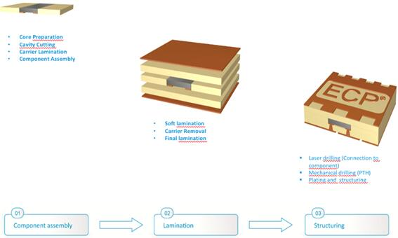 ECP工艺流程
