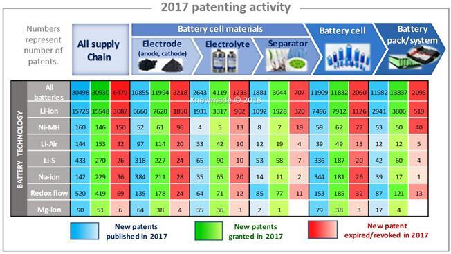 2017年电池领域专利申请情况