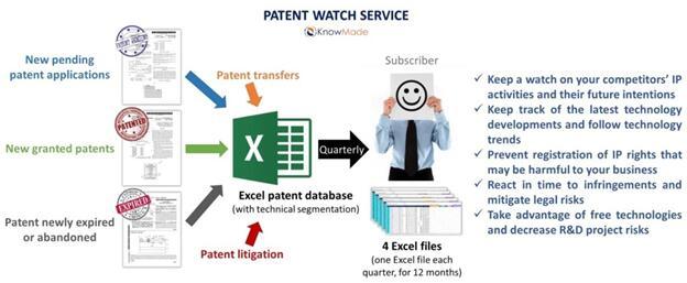 电池领域专利活动监测服务