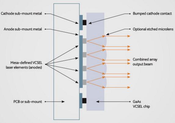 TriLumina专利保护的VCSEL照明模组结构