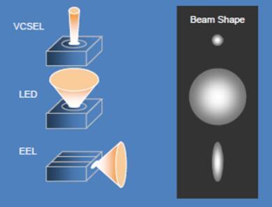 VCSEL、LED、EEL光束对比